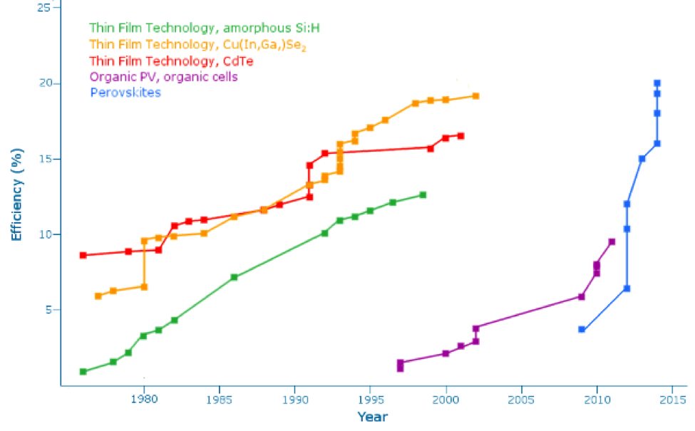 (Perovskite solar cells have increased in power conversion efficiency at a phenomenal rate compared to other types of photovoltaics, source: Ossila)