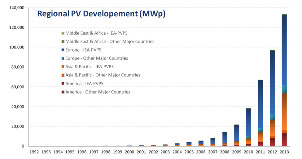 (Regional PV Development, International Energy Agency)