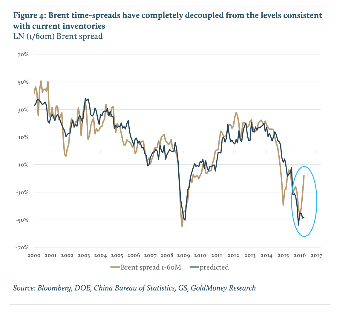 Brent time spreads have completely decoupled