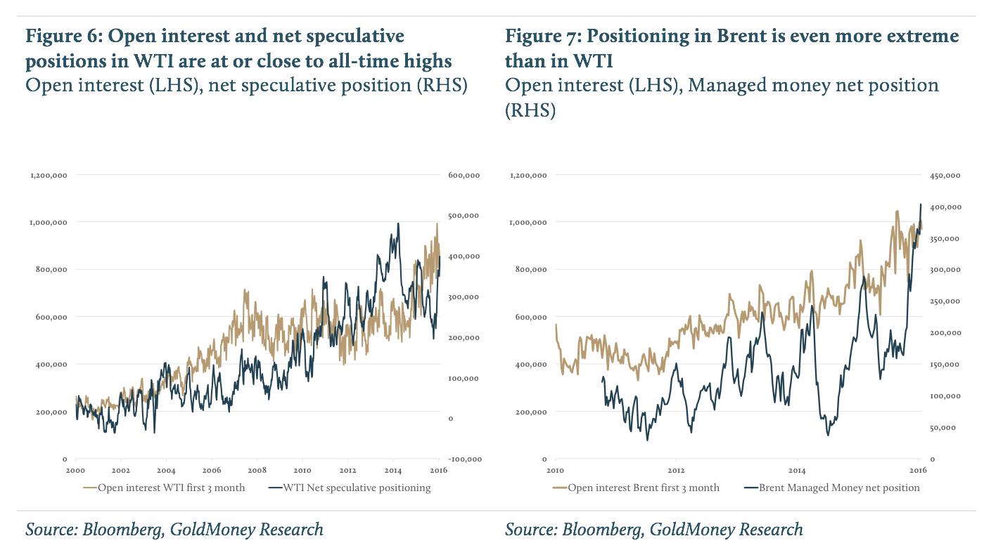 Open interest and net speculative positions