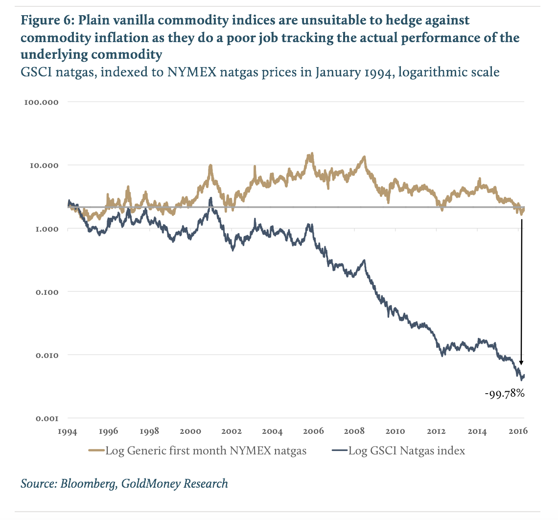 Plain vanilla commodity indices are unsuitable to hedge against commodity inflation