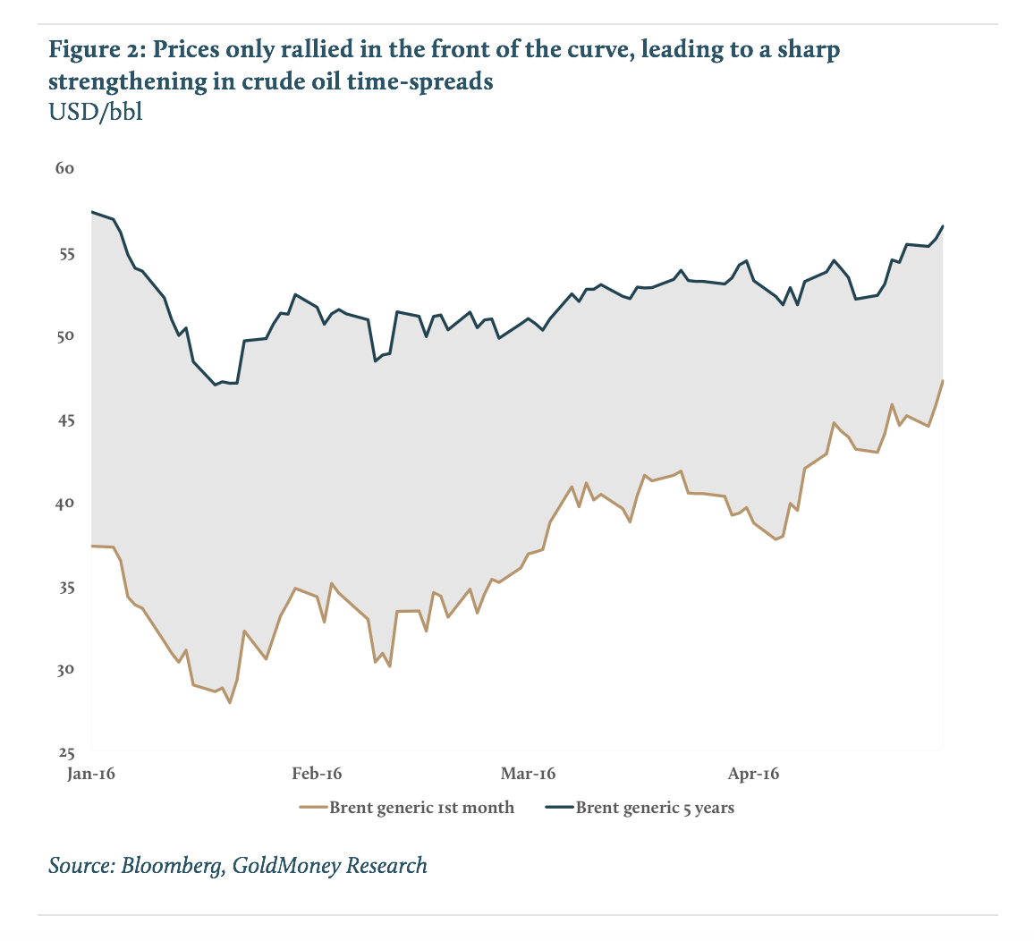 Prices only rallied in the front of the curve