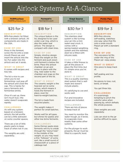fermentation airlock comparison chart