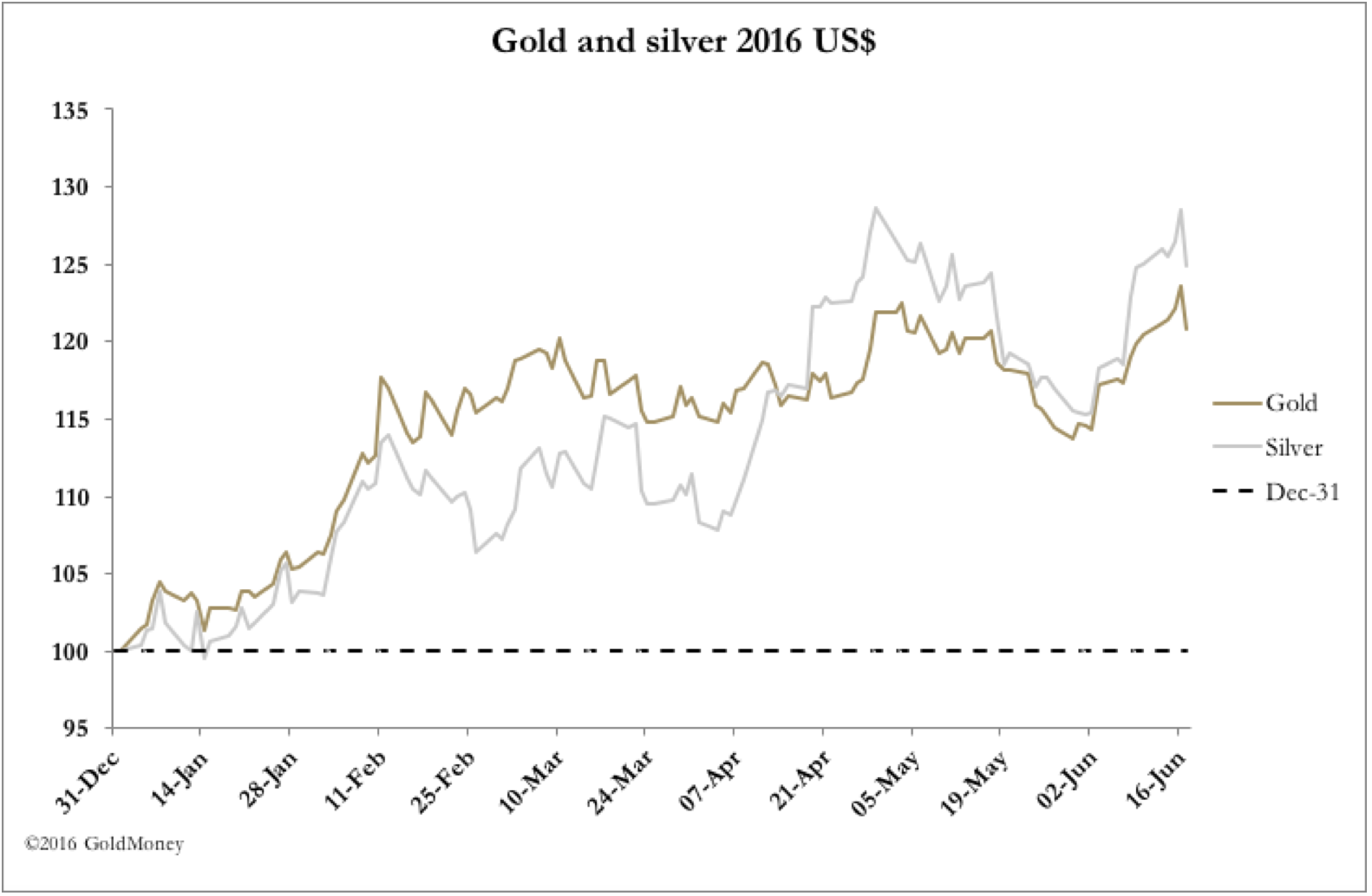 Market Report: Gold sets new post-bear market high